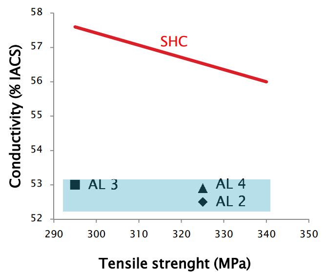 Confronto tra le leghe tradizionali (rappresentate all'interno dell'area in blu) e le leghe SHC