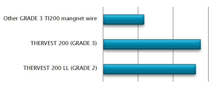 BDV Time-To Failure a 8 kV AC